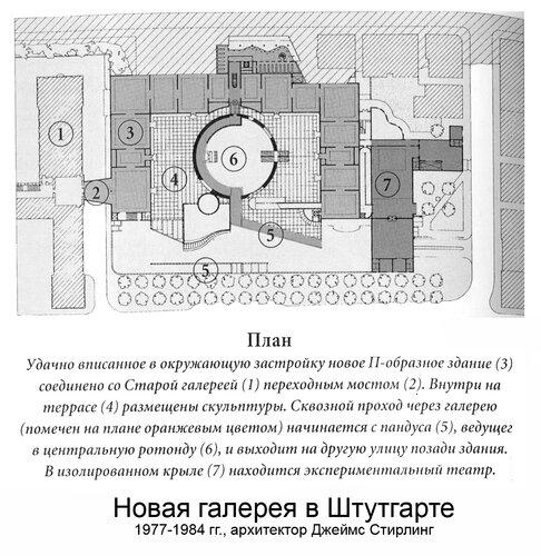 Новая галерея в Штутгарте , 1977-1984 гг. Джеймс Стирлинг, план