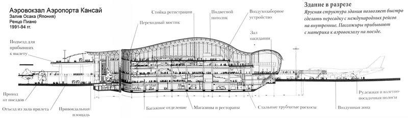 Аэровокзал Аэропорта Кансай, Ренцо Пиано, разрез