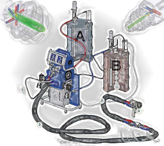 polyurea, полиурия, полеурия, полерия, полярия, полурия, полимочевина, полимочевинный эластомер,  - это технология систем многокомпонентных полимеров (химическая реакция)