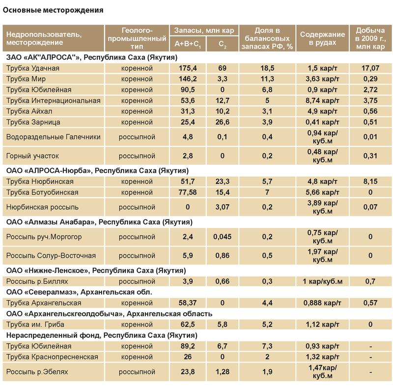 Транс национальные компании по добыче золота и алмазов