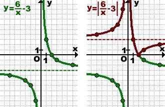 grafik-modul-y