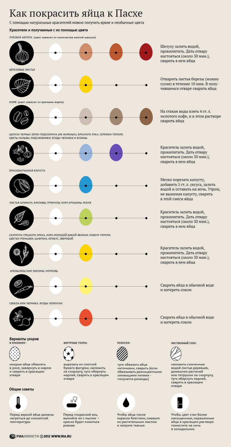 Как покрасить яйца рецепт