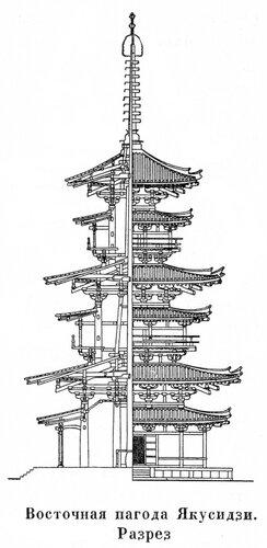 Восточная пагода Якусидзи, разрез