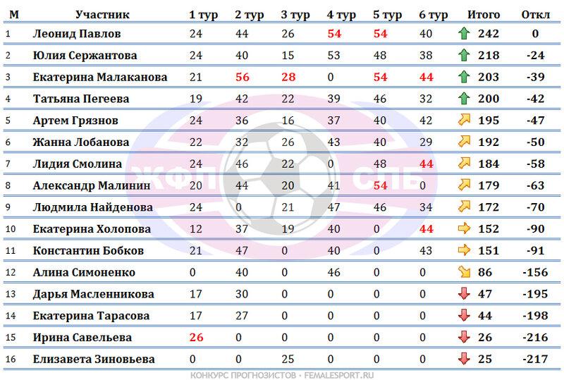 Турнирная таблица по количеству набранных очков по турам и по количеству набранных очков