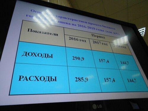 сессия горсовета, Куйбышев
