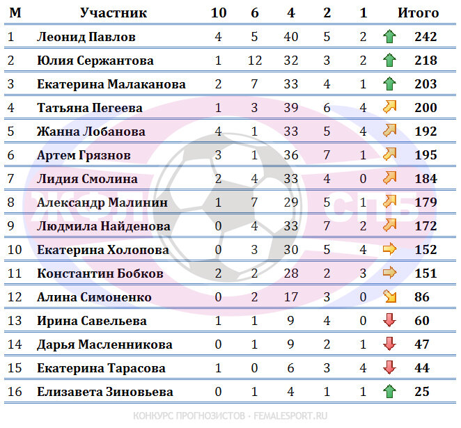 Турнирная таблица по количеству набранных очков по угаданным показателям