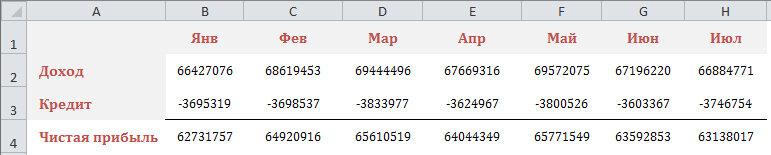 Рис. 1.4. Добавив сведения о кредитах в отчет, можно подсчитать чистую прибыль