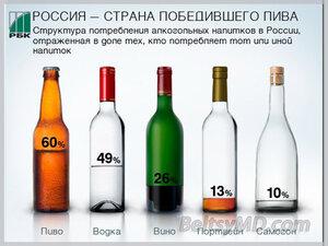 Структура потребления алкогольных напитков