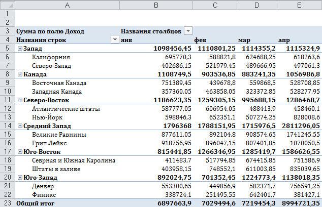 Рис. 4.1. Отчет с ежедневными итогами занимает более 500 столбцов. Имеет смысл создать отчет за месяц, квартал или год