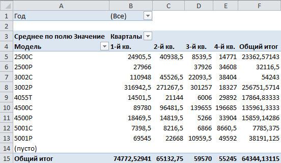 Рис. 7.17. Форматирование и переупорядочение полей сводной таблицы позволяют в значительной степени улучшить ее вид. Но для дальнейшего анализа данных вам потребуется продолжить этот процесс