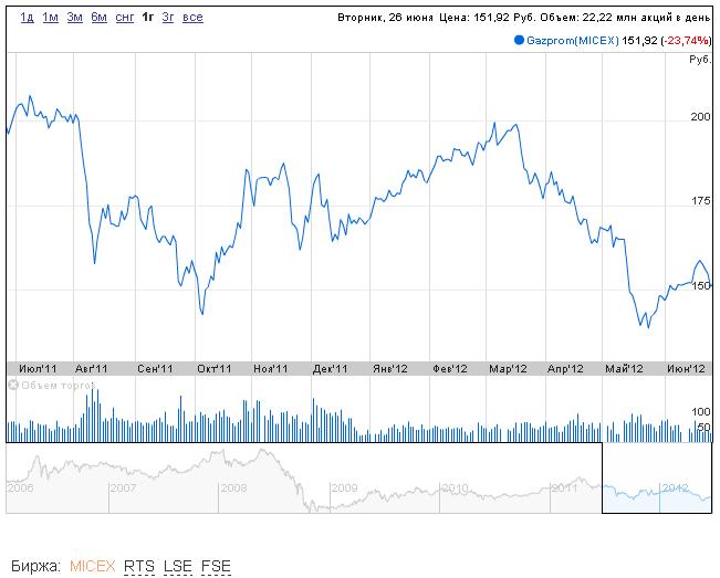 Forexpf ru chart brent