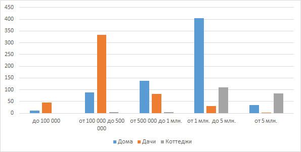 Распределение загородной недвижимости Кирова по ценовым категориям