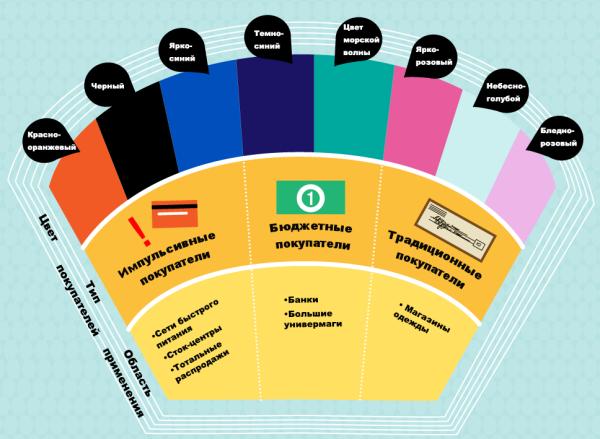 потребительские цветовые ассоциации