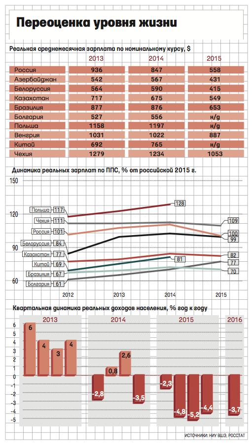 Зарплаты в 2013-2015 годах.png
