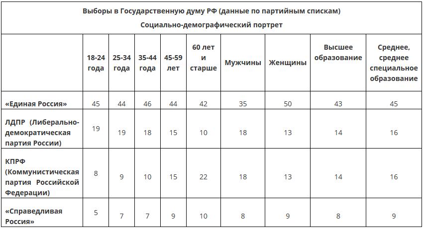 Выборы в государственную думу РФ- результаты экзитпола ВЦИОМ