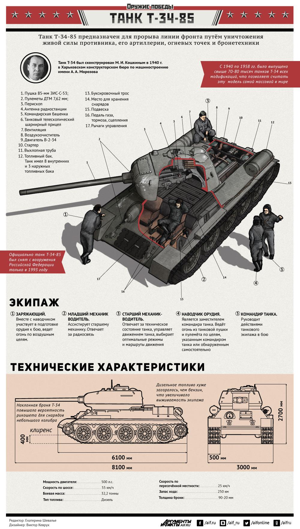 9 Мая1945. Оружие Победы. Танк Т-34-85