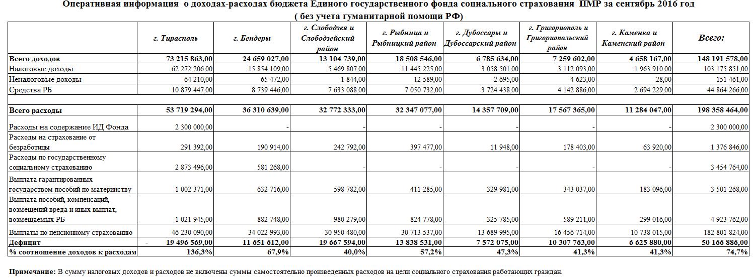 Когда получим пенсию за сентябрь 2016 минимальная пенсия сколько в красноярске