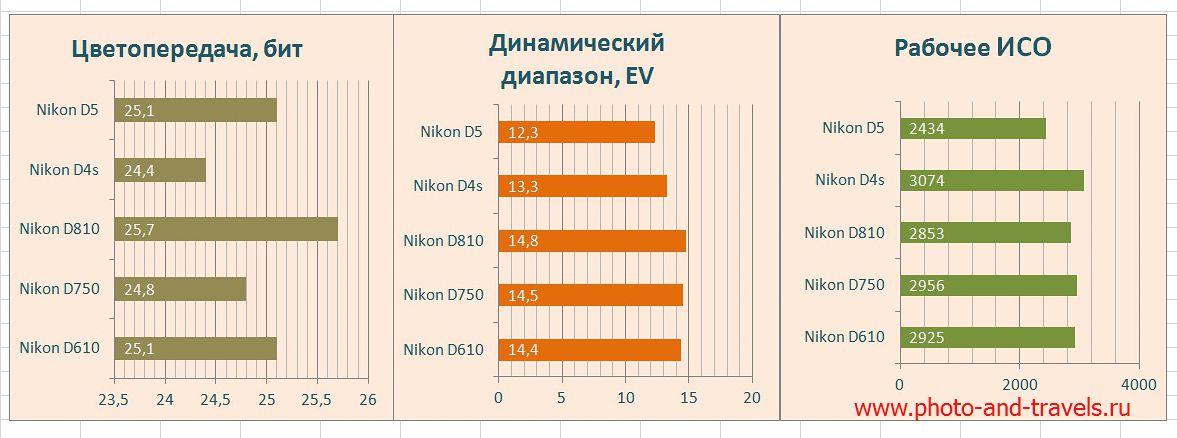 Графики с указанием динамического диапазона, глубины цвета и ИСО для Nikon D4s, Nikon D5 и Nikon D750.