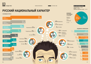 Русский национальный характер