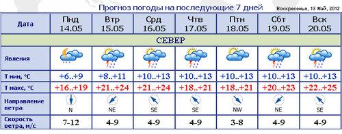 Погода в Молдове на ближайшую неделю