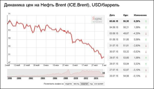 Цена на нефть в течение лета 2015 года только падала