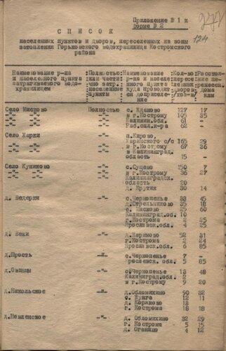 31 января 1959 г. Список населенных пунктов и дворов, переселенных из зоны затопления Горьковского водохранилища по Костромскому району.