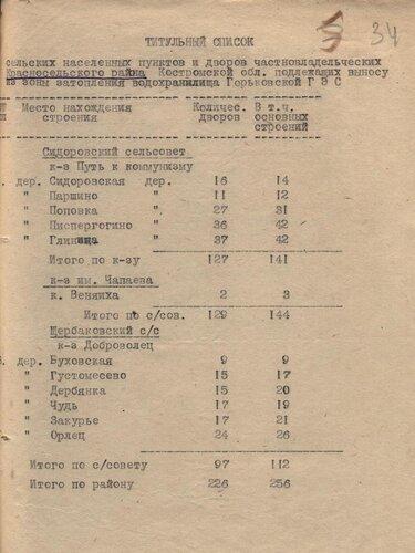 1952 г. Титульный список населенных пунктов и частновладельческих домов  Красносельского района Костромской области, подлежащих переносу из зоны затопления водохранилища Горьковской ГЭС.