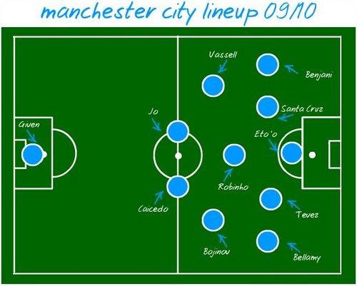 """Приблизительно такой, как на картинке ниже, выглядела схема  """"Манчестер Сити """" где-то посредине лета."""