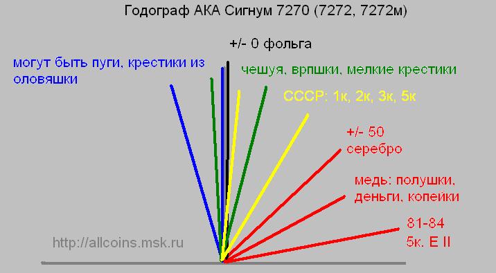 Годограф АКА Сигнум 7272