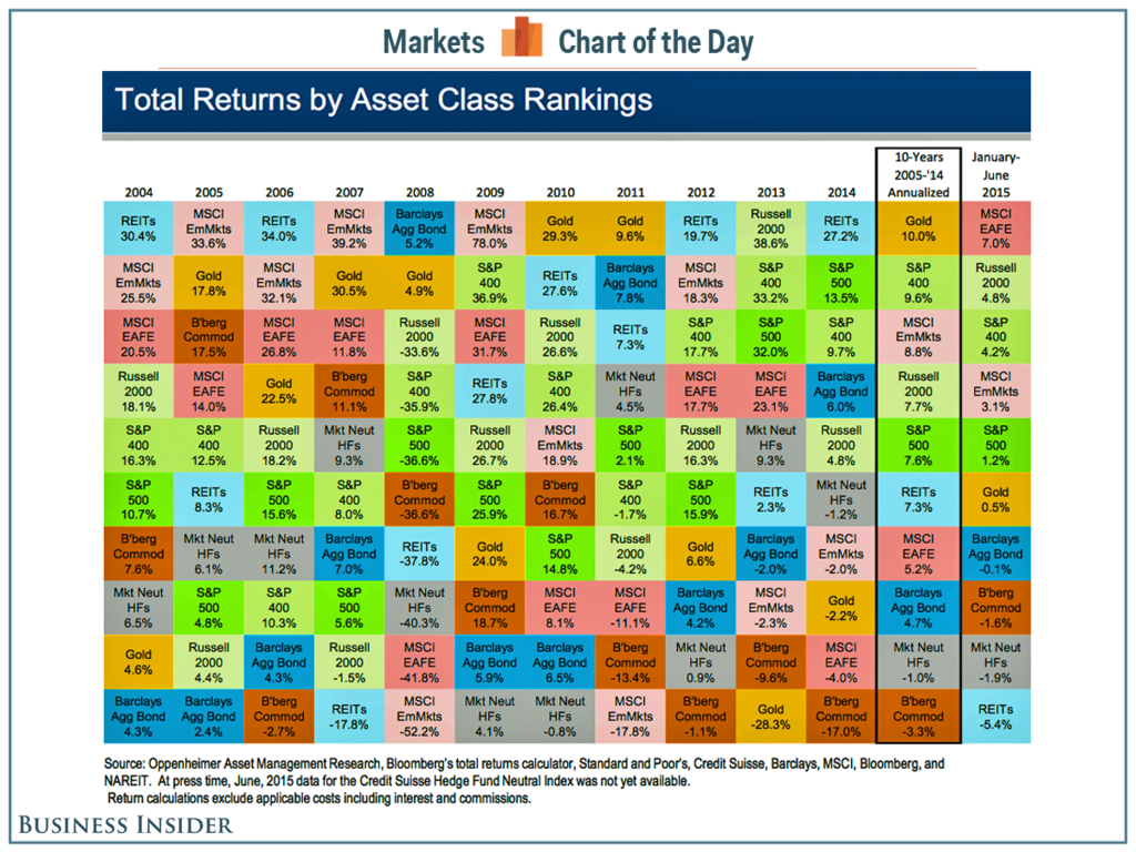 Asset class return 2004 2015 businessinsider ivgnnm asset class return 2004 2015 businessinsider ivgnnm urtaz