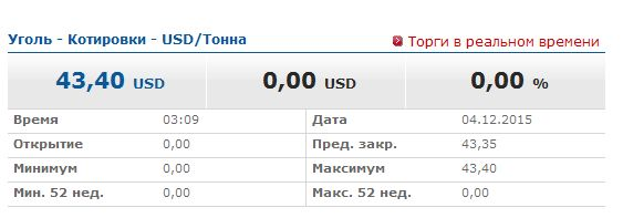 FireShot Screen Capture #001 - 'Уголь онлайн на finanz_ru' - www_finanz_ru_birzhevyye-tovary_ugol-cena.jpg