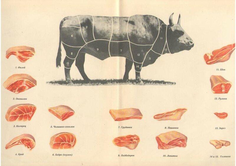 Смотрим, что было раньше.  Главмясо).  Интересно, что схему разделки говядины указали и на значке.