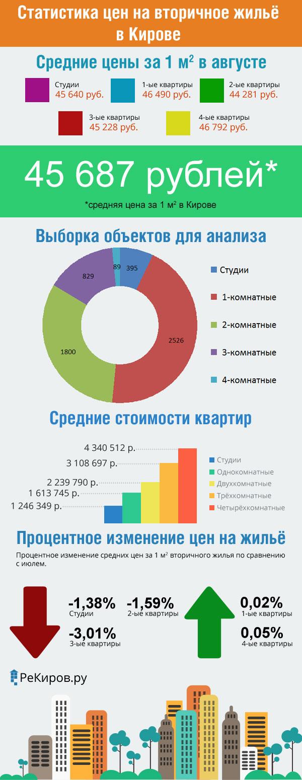 Инфографика: цены на рынке вторичного жилья в Кирове за август 2015 года
