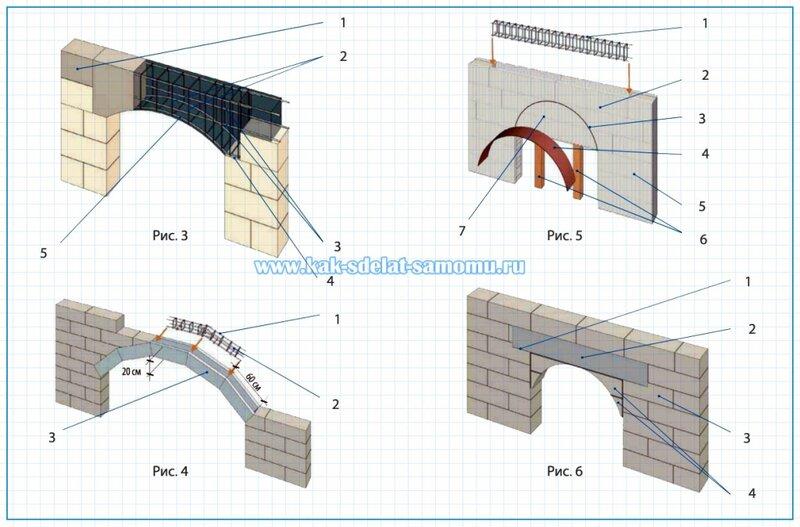 как сделать арку своими руками - кладка и фото