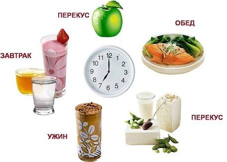 диета №1 при гастрите