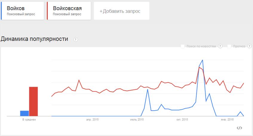 v103-Google-Войков-Войковская-2015-01-2016-01~20160205