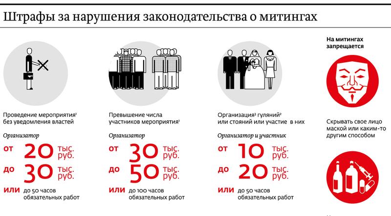 Новые штрафы за нарушение законодательства о митингах