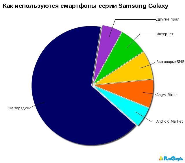 Как используются смартфоны