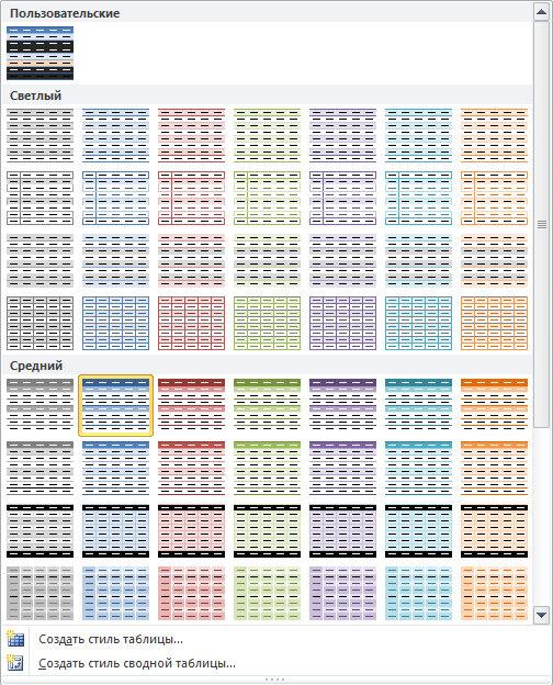 Рис. 3.2. Коллекция содержит 85 заранее созданных стилей сводных таблиц