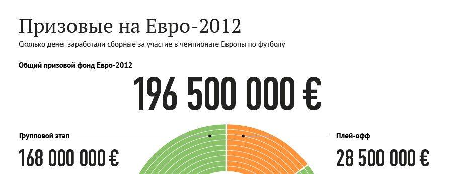 Призовые Евро-2012
