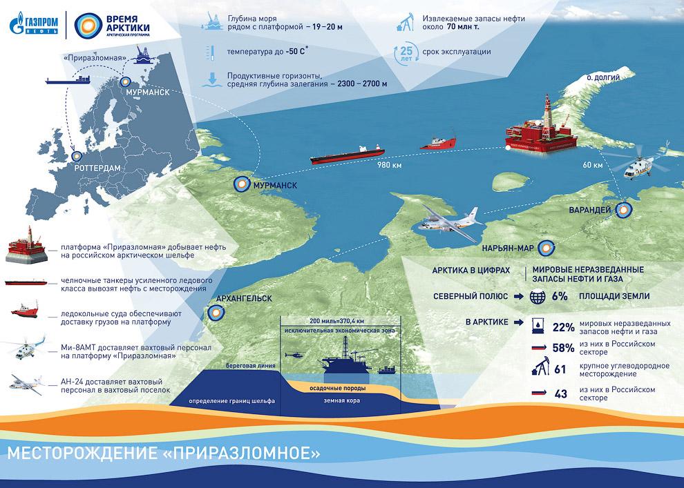 4. Для оперативного управления производством и доставки вахтового персонала и грузов на «Приразломну