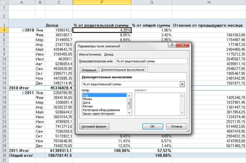 Рис. 3.36. Новая функция подсчета промежуточных итогов в Excel 2010 позволяет вычислить процент от родительской строки