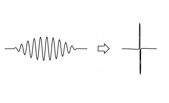 вопросы физики, на которые до сих пор нет ответов