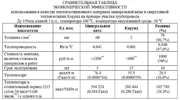 жидкая теплоизоляция характеристики