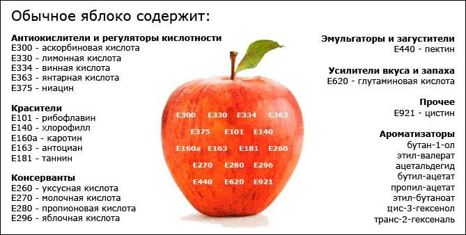 яблоко пищевые добавки E apple food additives