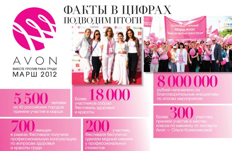 Вместе против рака груди. 2012