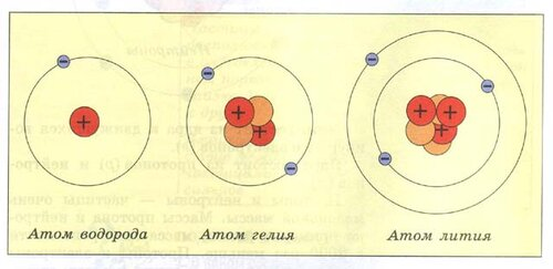 Схемы ядер атомов