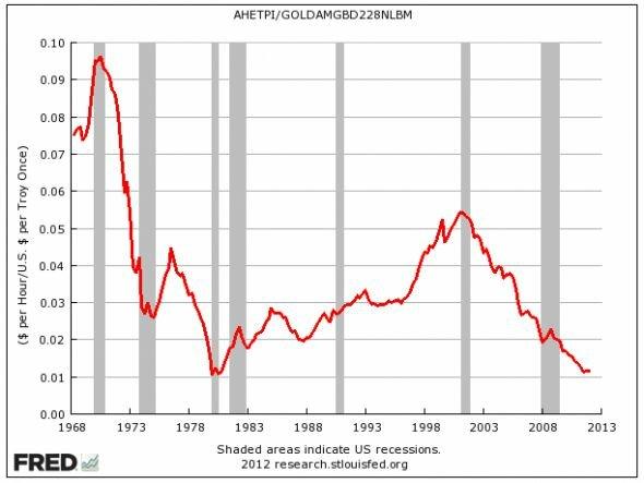 Цены в унциях золота(повторяю пост  plaksivaya_tryapka)