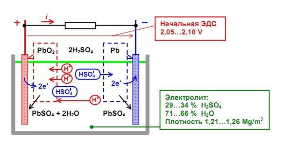 Рис. 1. Принцип устройства свинцового аккумулятора и электрохимическая схема разрядного процесса.