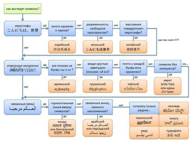Как определить чьи это иероглифы